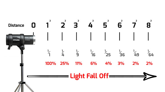 light fall chart
